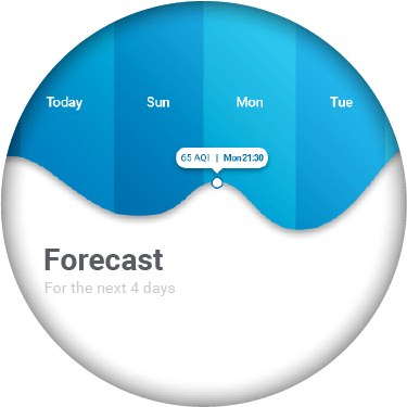 Up to 4-day Forecasting